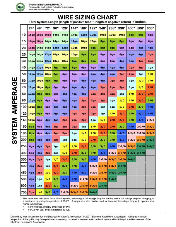 Wire Sizing Chart